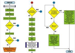 Diagrama de Flujo Mexico Educacion